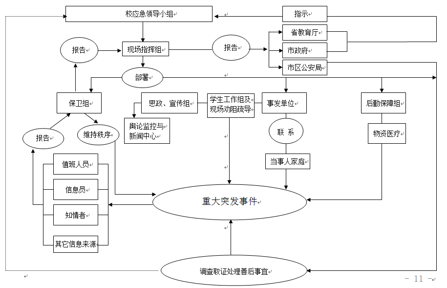 绍兴文理学院校园安全突发事件应急预案